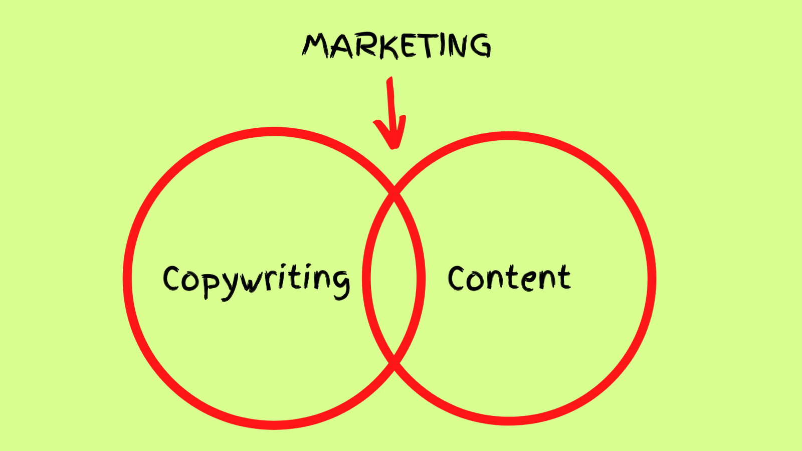 """The inscription """"marketing"""" and two collections """"copywriting"""" and """"content"""""""